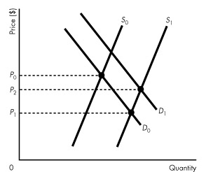 study guide on demand and supply Econ 101: principles of microeconomics ch 3: supply and demand: a model of a competitive market fall 2010 herriges (isu) chapter 3: supply and demand fall 2010 1 / 37.